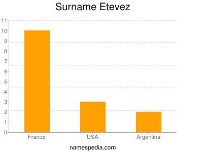Surname Etevez