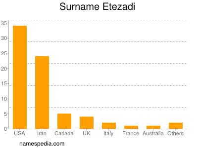 Surname Etezadi