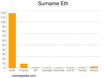 Surname Eth