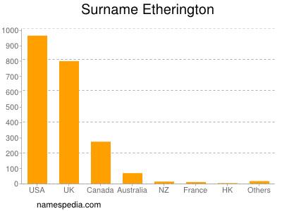 Surname Etherington