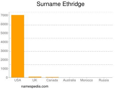 Surname Ethridge