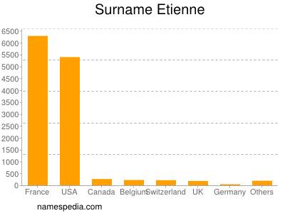 Surname Etienne