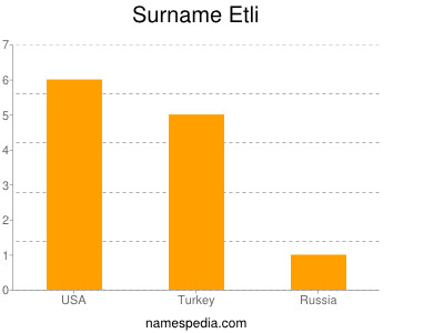 Surname Etli