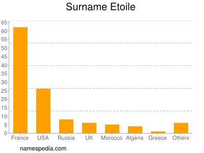 Surname Etoile