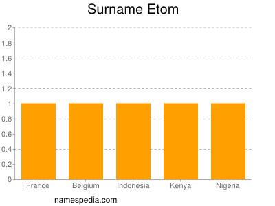 Surname Etom