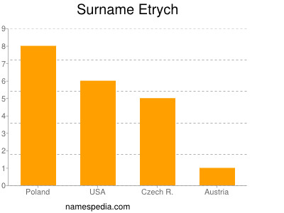 Surname Etrych