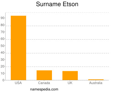 Surname Etson