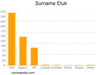 Surname Etuk
