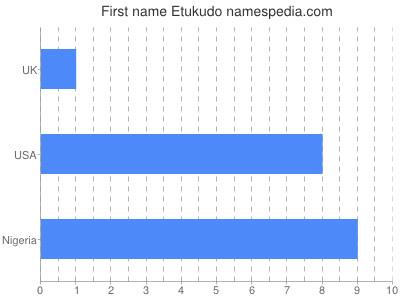 Given name Etukudo