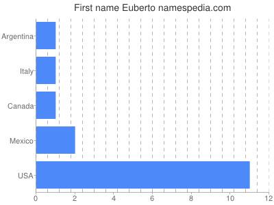 Given name Euberto