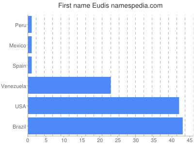Given name Eudis