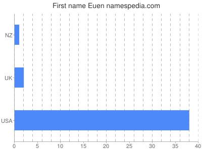 Given name Euen
