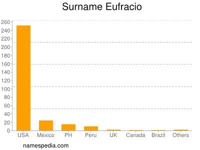 Surname Eufracio