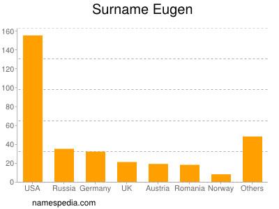 Surname Eugen