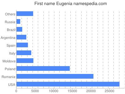 Given name Eugenia