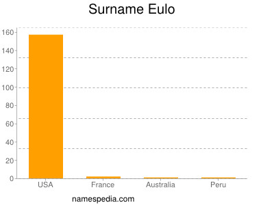 Surname Eulo