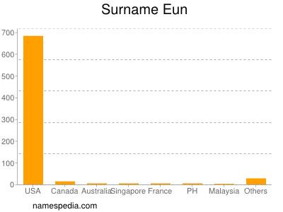 Surname Eun