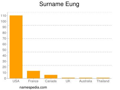 Surname Eung