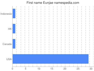 Given name Eunjae