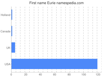 Given name Eurie