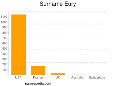 Surname Eury