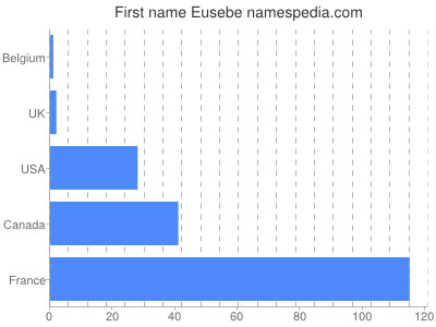 Given name Eusebe