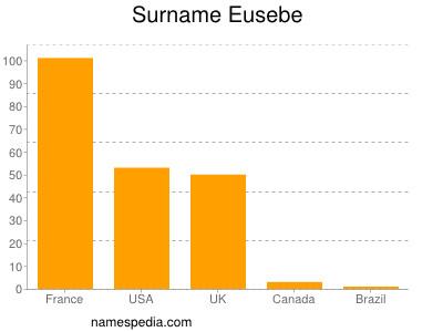 Surname Eusebe