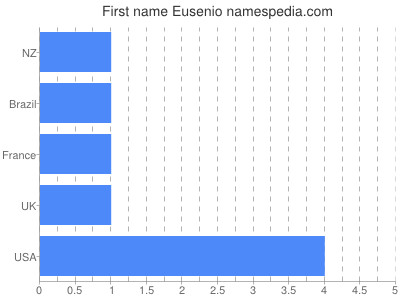 Given name Eusenio
