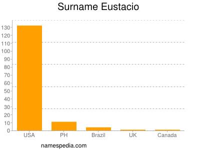 Surname Eustacio