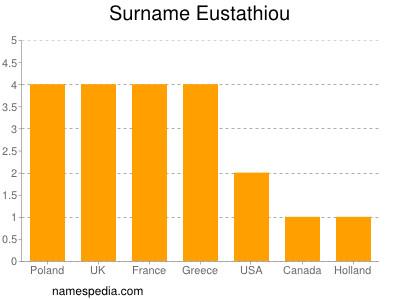 Surname Eustathiou