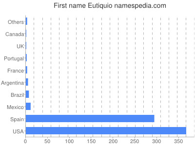 Given name Eutiquio