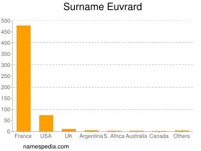 Surname Euvrard