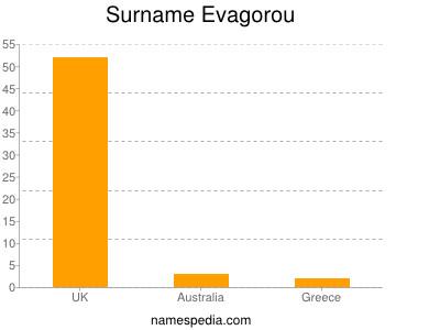 Surname Evagorou