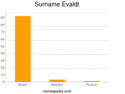 Surname Evaldt