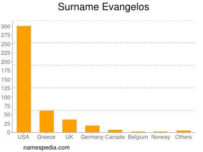 Surname Evangelos