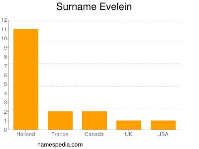 Surname Evelein