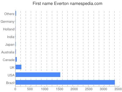 Given name Everton