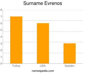 Surname Evrenos