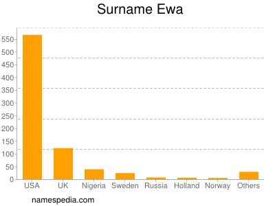 Surname Ewa