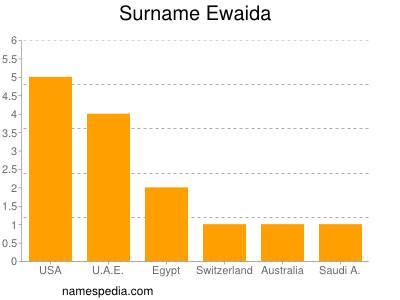 Surname Ewaida