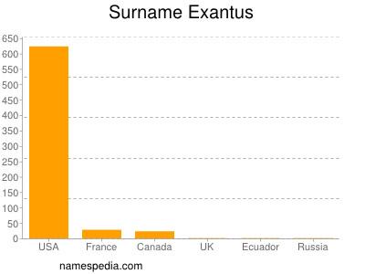 Surname Exantus
