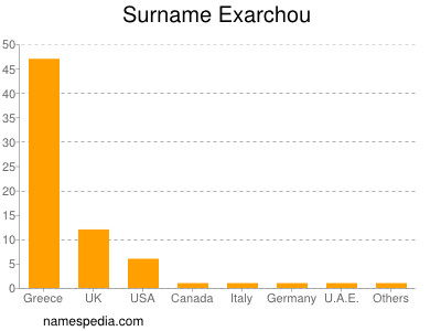 Surname Exarchou