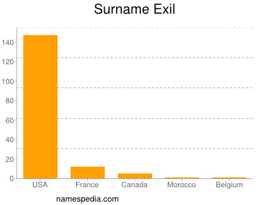 Surname Exil