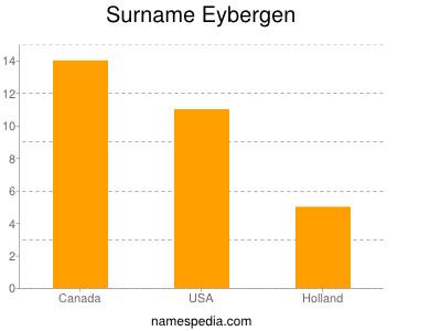Surname Eybergen