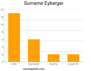 Surname Eyberger