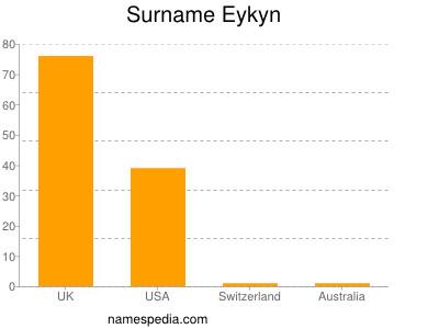 Surname Eykyn