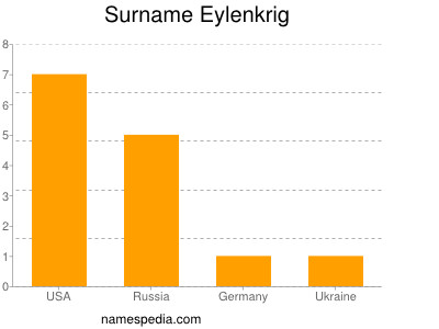 Surname Eylenkrig
