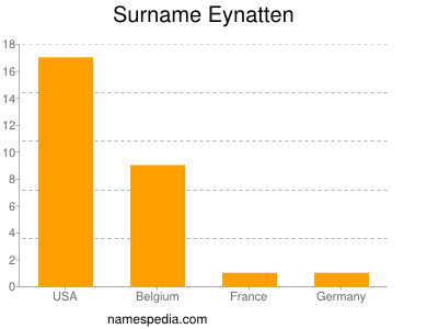 Surname Eynatten