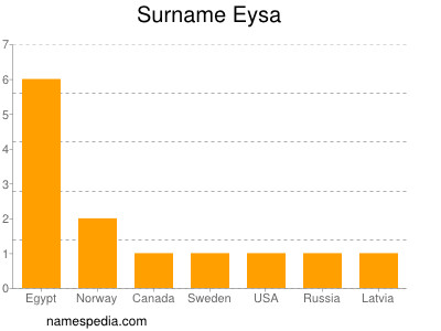 Surname Eysa