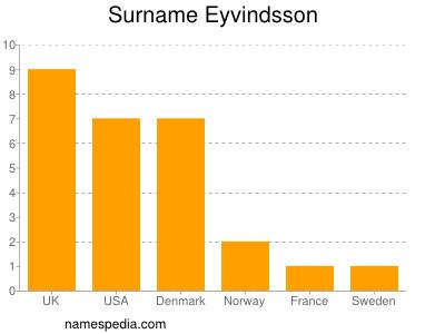 Surname Eyvindsson